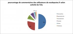 Figure 1. Pourcentage des 3057 commentaires de nosdeputes.fr selon à l'activité du député (M. Le Béchec)